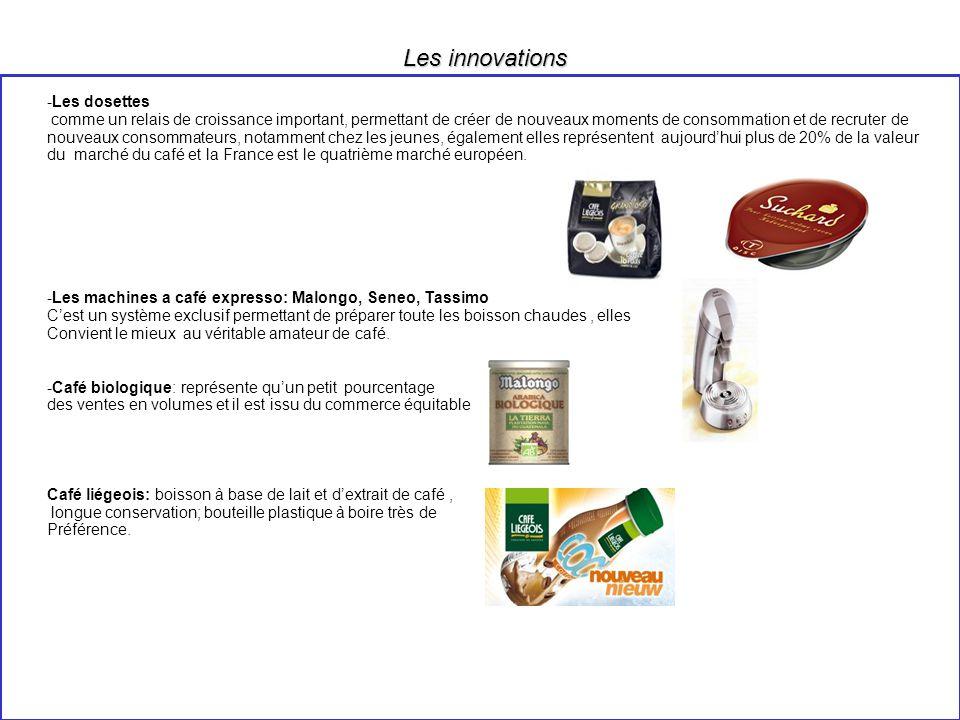 Quels sont les nouveaux produits ? Les innovations Le café et le 2emme marché mondial après le pétrole doù l innovation prend une place tdinnovatexist
