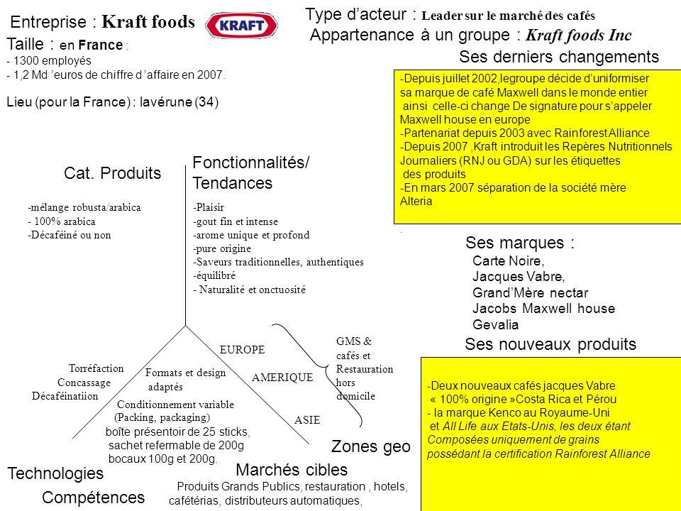 Entreprise : Kraft foods -Depuis juillet 2002,legroupe décide duniformiser sa marque de café Maxwell dans le monde entier ainsi celle-ci change De sig