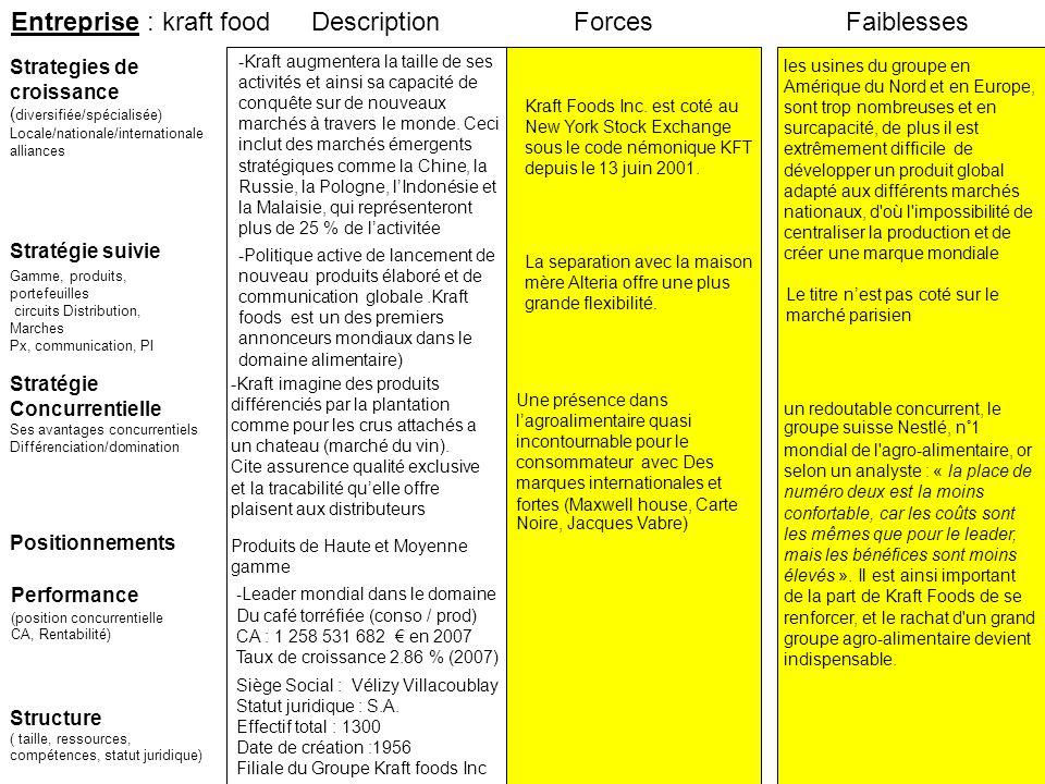 Entreprise : kraft food Stratégie suivie Strategies de croissance ( diversifiée/spécialisée) Locale/nationale/internationale alliances ForcesFaiblesse