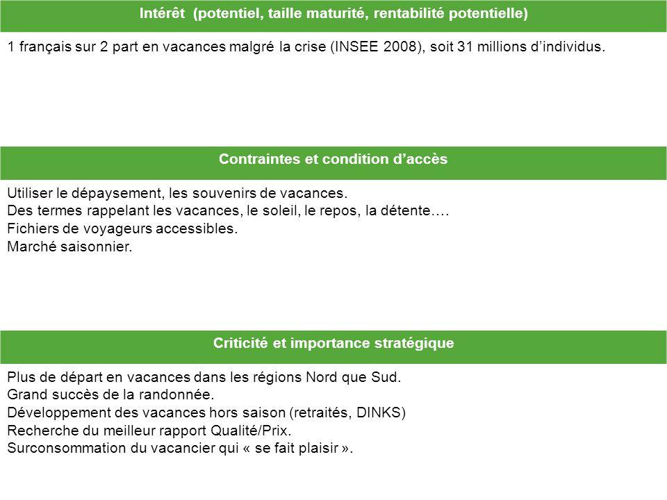 Intérêt (potentiel, taille maturité, rentabilité potentielle) 1 français sur 2 part en vacances malgré la crise (INSEE 2008), soit 31 millions dindividus.