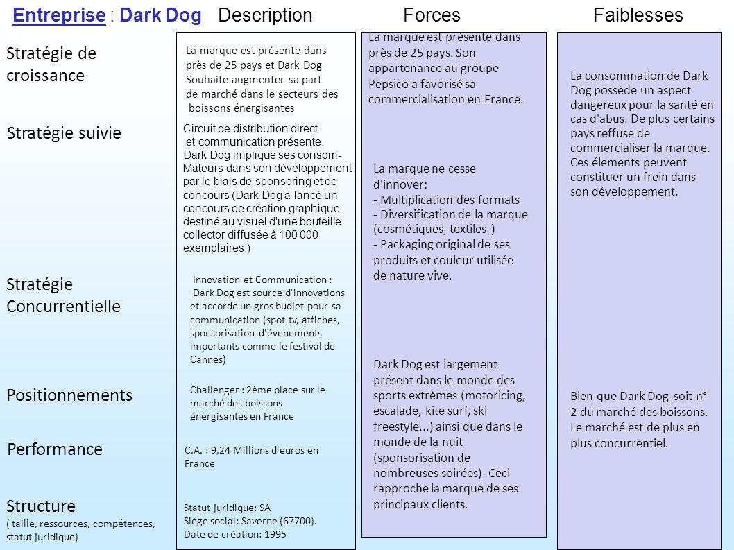 Entreprise : Dark Dog Stratégie suivie Stratégie de croissance ForcesFaiblesses Performance Structure ( taille, ressources, compétences, statut juridique) Stratégie Concurrentielle Positionnements Description C.A.