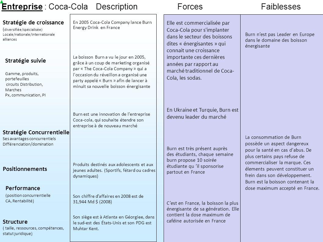 Entreprise : Coca-Cola Stratégie suivie Stratégie de croissance ( diversifiée/spécialisée) Locale/nationale/internationale alliances ForcesFaiblesses Performance (position concurrentielle CA, Rentabilité) Structure ( taille, ressources, compétences, statut juridique) Gamme, produits, portefeuilles circuits Distribution, Marches Px, communication, PI Stratégie Concurrentielle Ses avantages concurrentiels Différenciation/domination Positionnements Description Son siège est à Atlanta en Géorgiee, dans le sud-est des États-Unis et son PDG est Muhtar Kent.