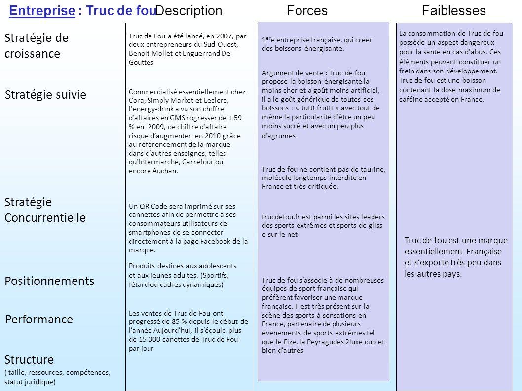 Entreprise : Truc de fou Stratégie suivie Stratégie de croissance ForcesFaiblesses Performance Structure ( taille, ressources, compétences, statut jur