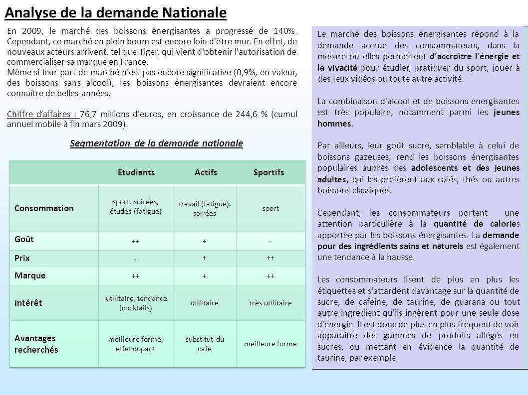 Segmentation de la demande nationale Analyse de la demande Nationale En 2009, le marché des boissons énergisantes a progressé de 140%. Cependant, ce m