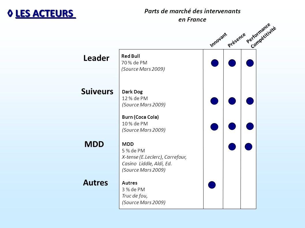 Parts de marché des intervenants en France LES ACTEURS LES ACTEURS Leader Suiveurs MDD Autres Innovant Présence Performance Compétitivité Red Bull 70 % de PM (Source Mars 2009) Dark Dog 12 % de PM (Source Mars 2009) Burn (Coca Cola) 10 % de PM (Source Mars 2009) MDD 5 % de PM X-tense (E.Leclerc), Carrefour, Casino Liddle, Aldi, Ed.