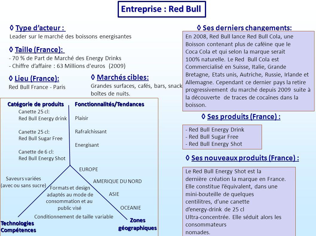 Entreprise :Red Bull Entreprise : Red Bull Ses derniers changements: Type dacteur : Leader sur le marché des boissons energisantes Marchés cibles: Grandes surfaces, cafés, bars, snacks, boîtes de nuits.