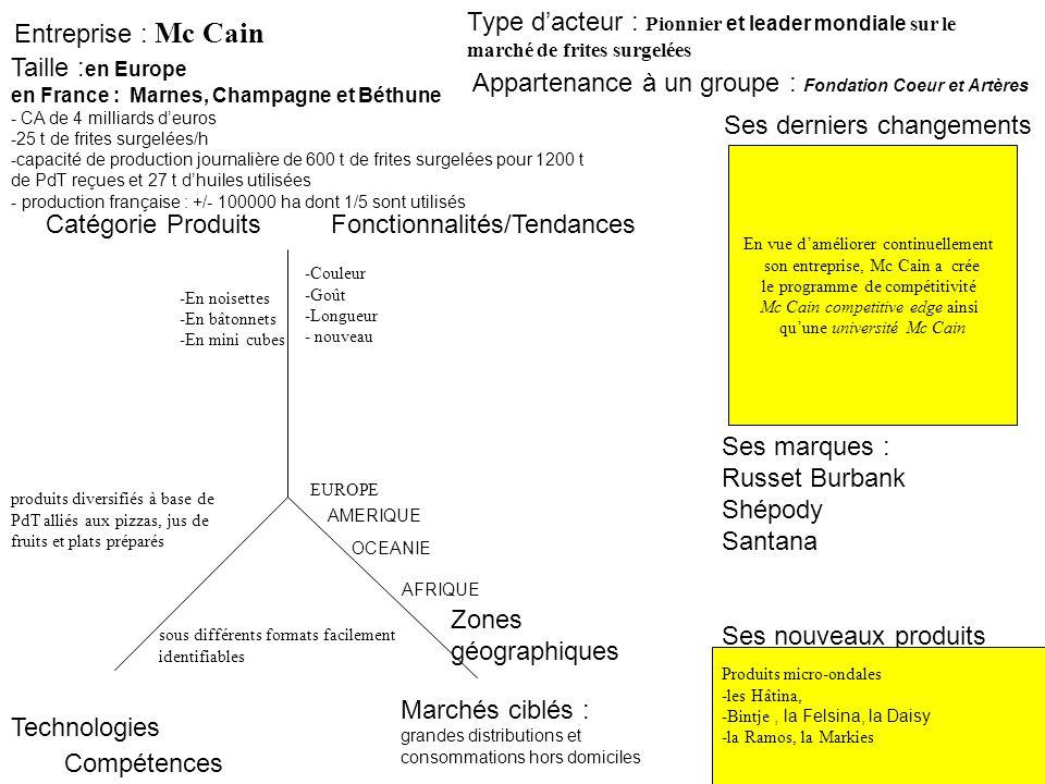 Entreprise : Mc Cain En vue daméliorer continuellement son entreprise, Mc Cain a crée le programme de compétitivité Mc Cain competitive edge ainsi quu
