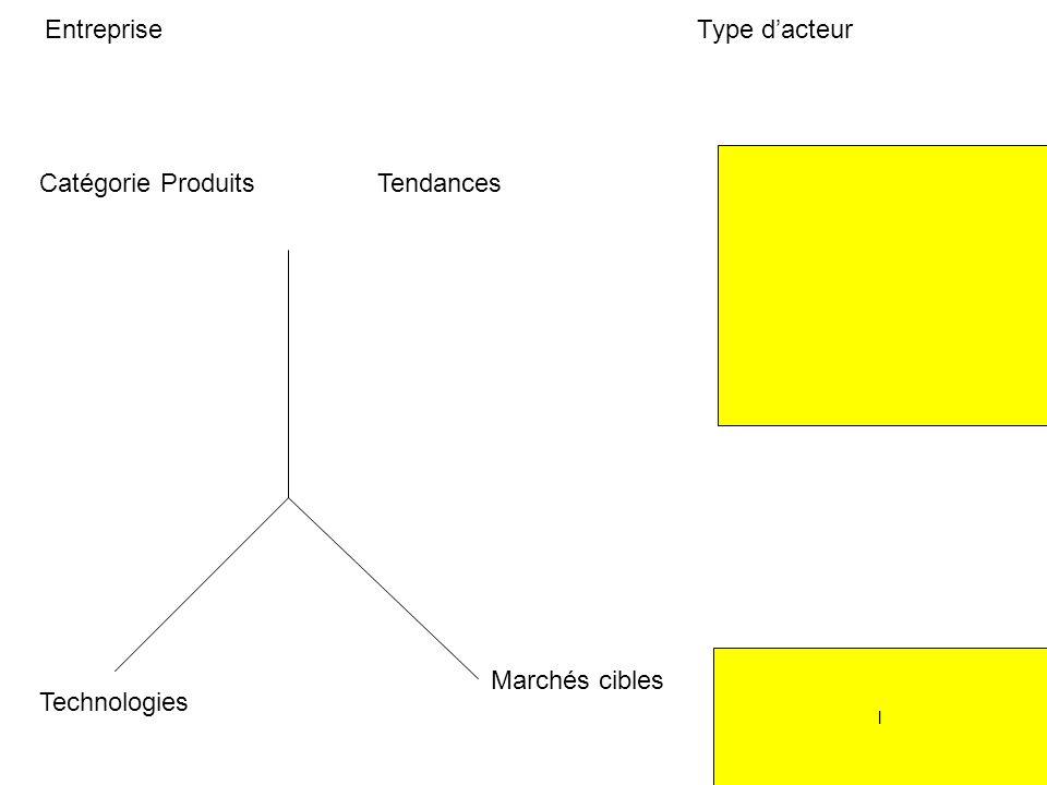 l EntrepriseType dacteur Catégorie ProduitsTendances Marchés cibles Technologies