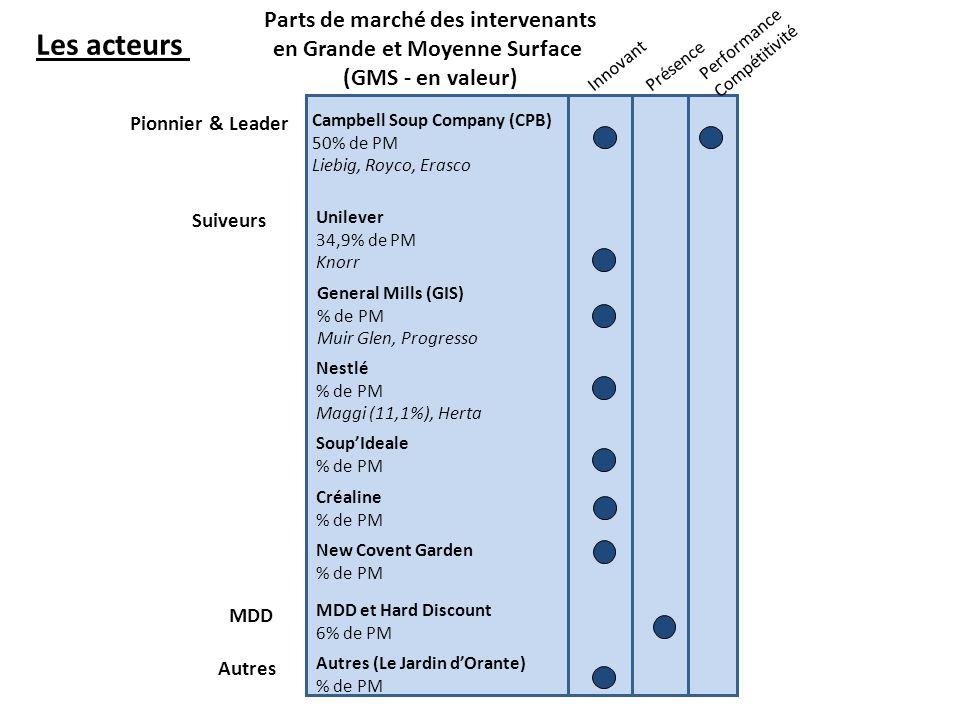 Parts de marché des intervenants en Grande et Moyenne Surface (GMS - en valeur) Pionnier & Leader Suiveurs Innovant Présence Performance Compétitivité