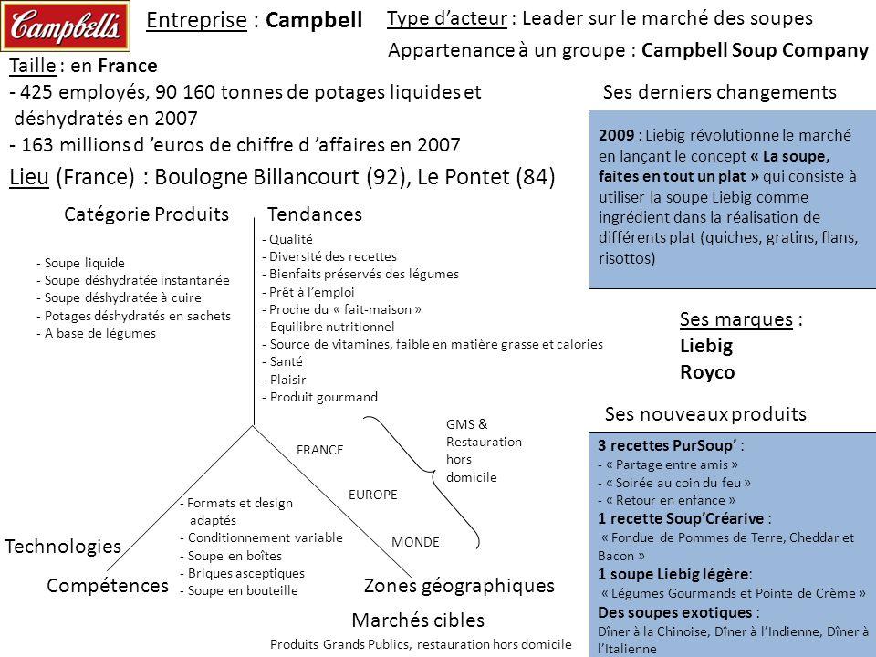 Entreprise : Campbell Ses derniers changements Type dacteur : Leader sur le marché des soupes Marchés cibles Zones géographiques Catégorie ProduitsTen