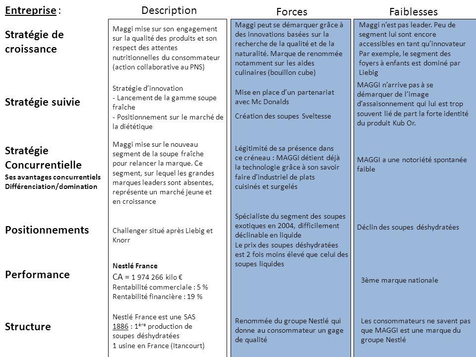 Entreprise : Stratégie suivie Stratégie de croissance ForcesFaiblesses Performance Structure Stratégie Concurrentielle Ses avantages concurrentiels Di