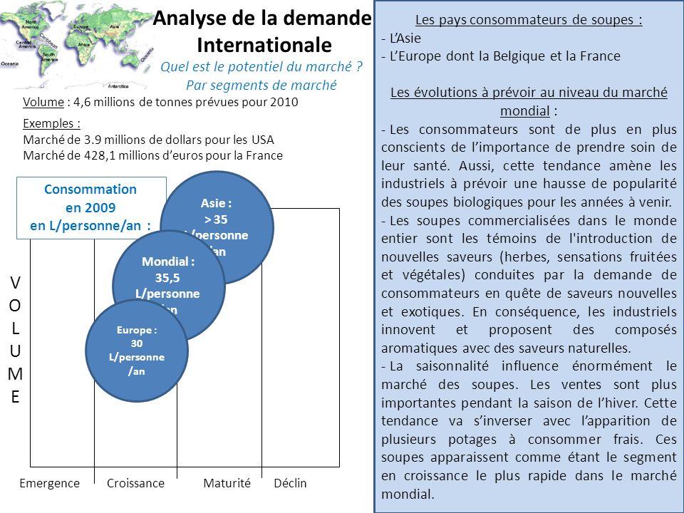 Analyse de la demande Internationale Quel est le potentiel du marché ? Par segments de marché Volume : 4,6 millions de tonnes prévues pour 2010 Les pa