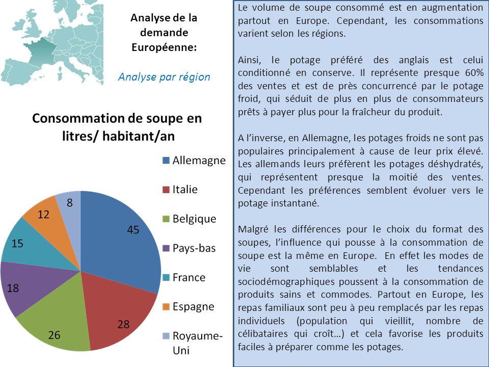 Analyse de la demande Européenne: Analyse par région Le volume de soupe consommé est en augmentation partout en Europe. Cependant, les consommations v