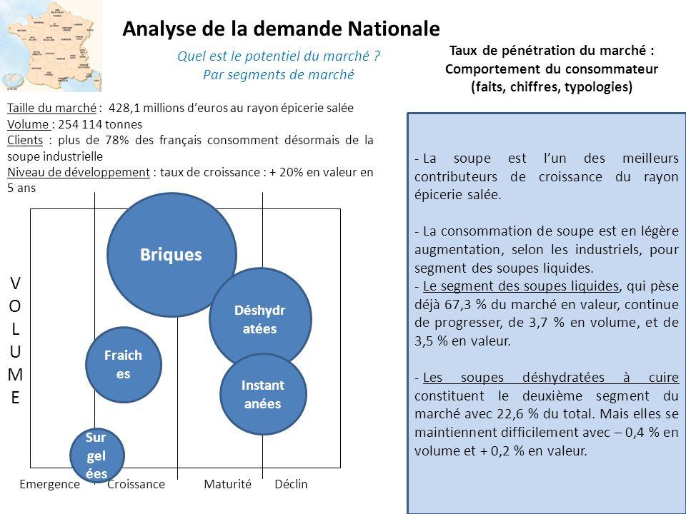 Analyse de la demande Nationale - Les soupes fraîches (3 ème segment) voient leur chiffre daffaires qui a augmenté de 9% en 2008 mais les volumes restent modestes (54 millions deuros).