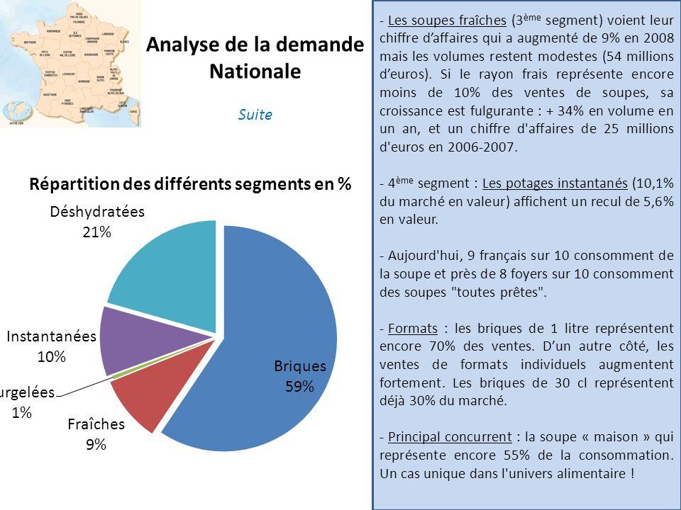 Analyse de la demande Nationale - Les soupes fraîches (3 ème segment) voient leur chiffre daffaires qui a augmenté de 9% en 2008 mais les volumes rest