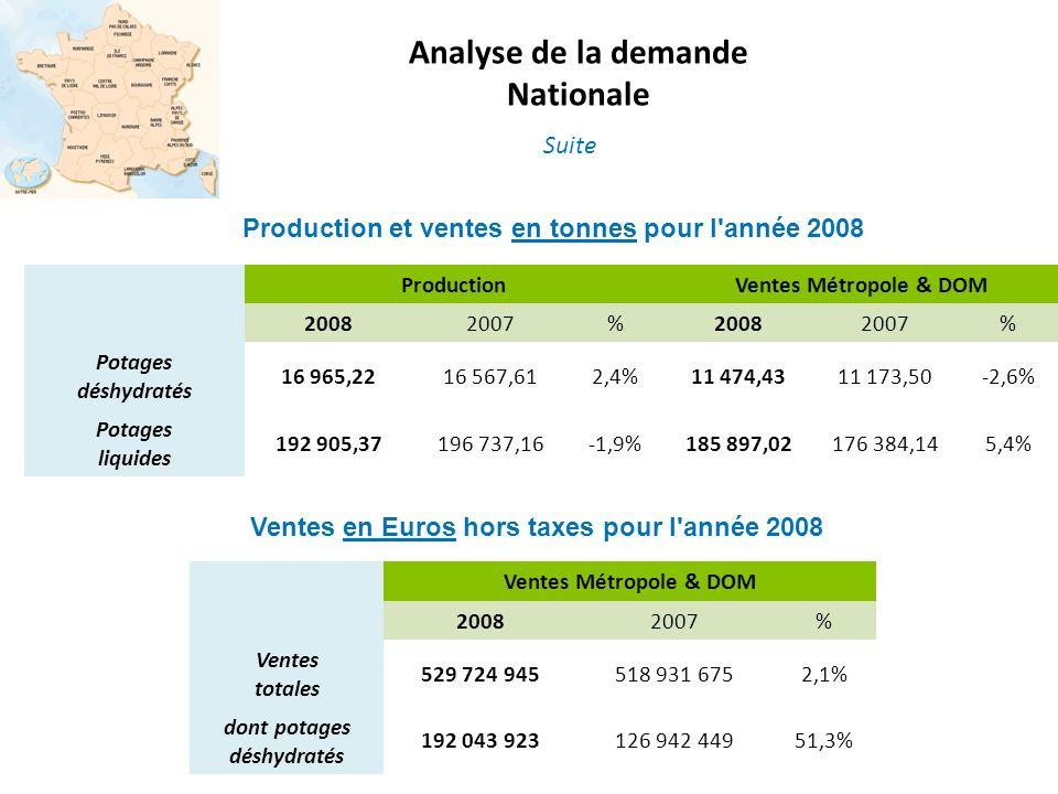 Ventes en Euros hors taxes pour l'année 2008 Production et ventes en tonnes pour l'année 2008 ProductionVentes Métropole & DOM 20082007%20082007% Pota