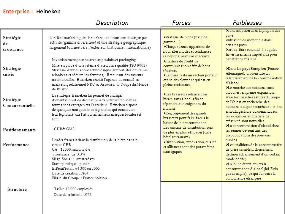Enterprise : Heineken DescriptionForcesFaiblesses Leffort marketing de Heineken combine une stratégie par activité (gamme diversifiée) et une stratégi