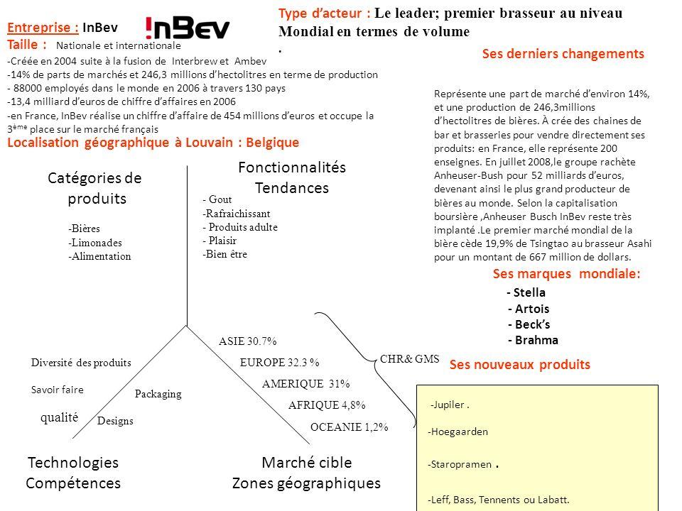 Entreprise : InBev Ses derniers changements Type dacteur : Le leader; premier brasseur au niveau Mondial en termes de volume. Catégories de produits F