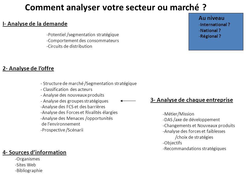 Comment analyser votre secteur ou marché ? I- Analyse de la demande 2- Analyse de loffre -Potentiel /segmentation stratégique -Comportement des consom