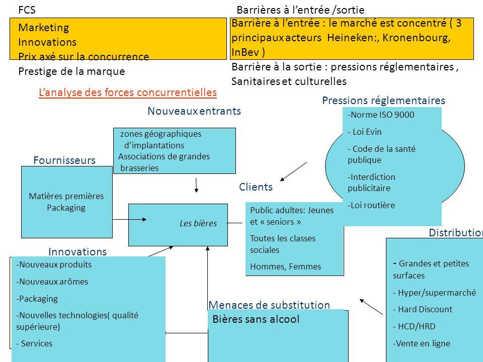 Lanalyse des forces concurrentielles FCS Barrières à lentrée /sortie Matières premières Packaging Clients Fournisseurs Nouveaux entrants Menaces de su