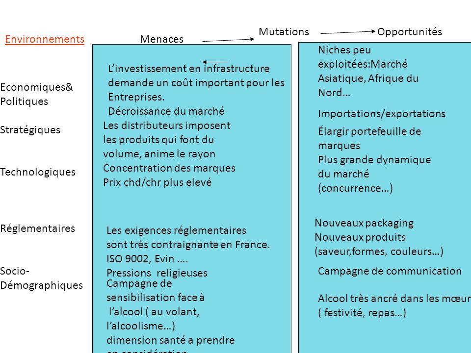 EnvironnementsMenaces OpportunitésMutations Economiques& Politiques Stratégiques Technologiques Réglementaires Socio- Démographiques Les distributeurs