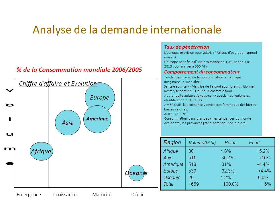 Analyse de la demande internationale % de la Consommation mondiale 2006/2005 EmergenceCroissanceMaturitéDéclin Afrique Europe Amerique Oceanie Asie Ch