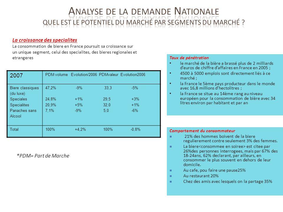 Taux de pénétration le marché de la bière a brassé plus de 2 milliards deuros de chiffre daffaires en France en 2005 ; 4500 à 5000 emplois sont direct