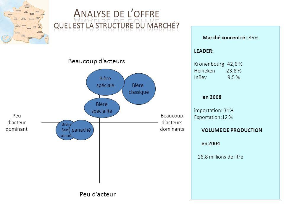Beaucoup dacteurs Peu dacteur Peu dacteur dominant Beaucoup dacteurs dominants Marché concentré : 85% LEADER: Kronenbourg 42,6 % Heineken 23,8 % InBev
