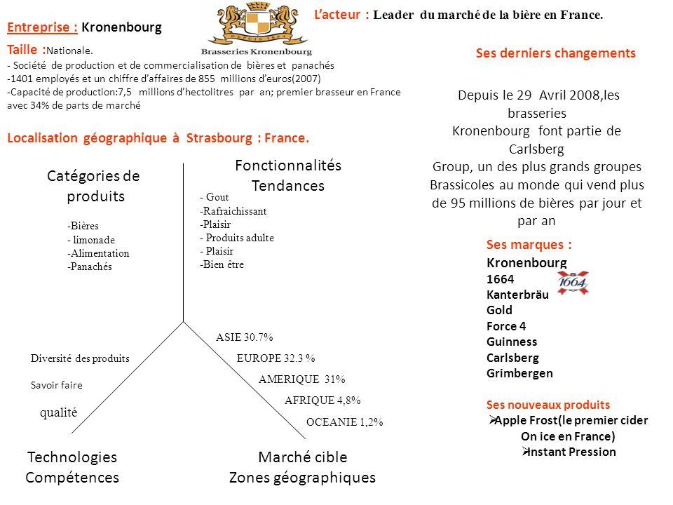 Entreprise : Kronenbourg Ses derniers changements Type LLacteur : Leader du marché de la bière en France. Catégories de produits Fonctionnalités Tenda