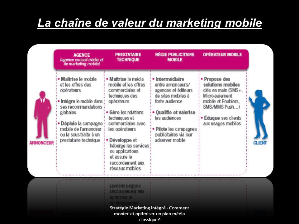 Stratégie Marketing Intégré - Comment monter et optimiser un plan média classique? La chaîne de valeur du marketing mobile