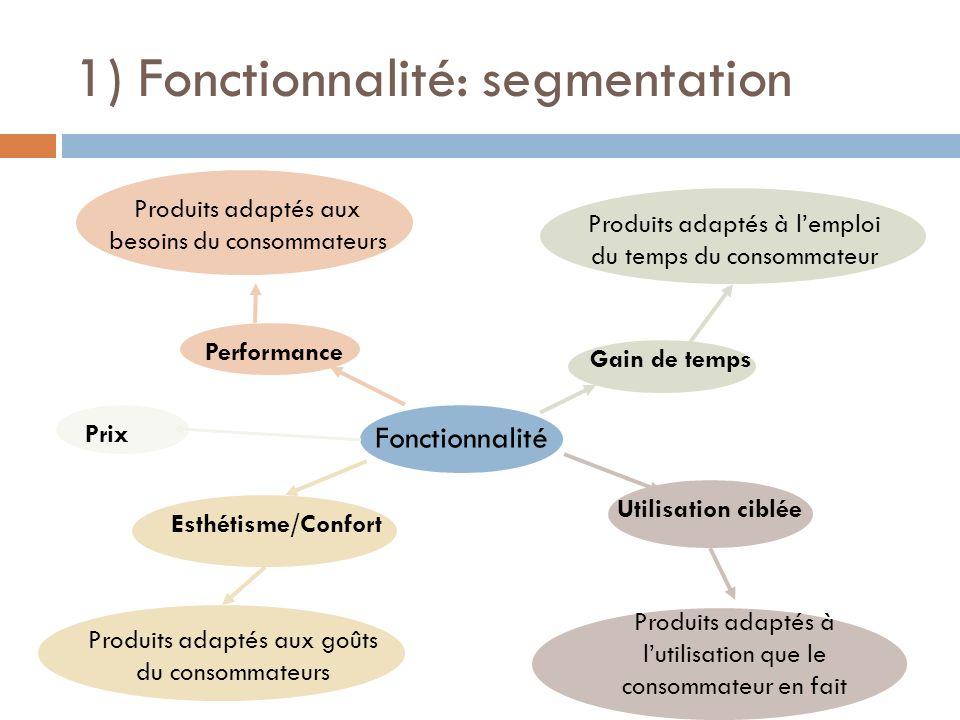 Prix 1) Fonctionnalité: segmentation Fonctionnalité Performance Esthétisme/Confort Gain de temps Utilisation ciblée Produits adaptés aux besoins du co