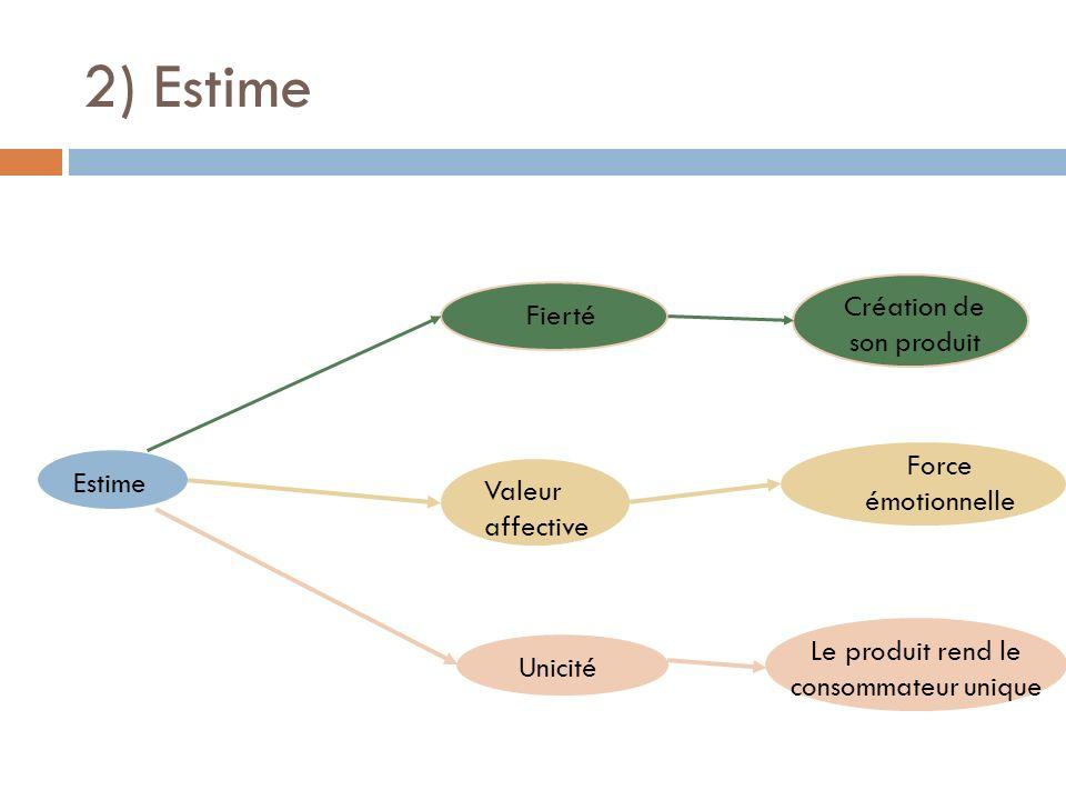 2) Estime Estime Unicité Valeur affective Le produit rend le consommateur unique Force émotionnelle Fierté Création de son produit