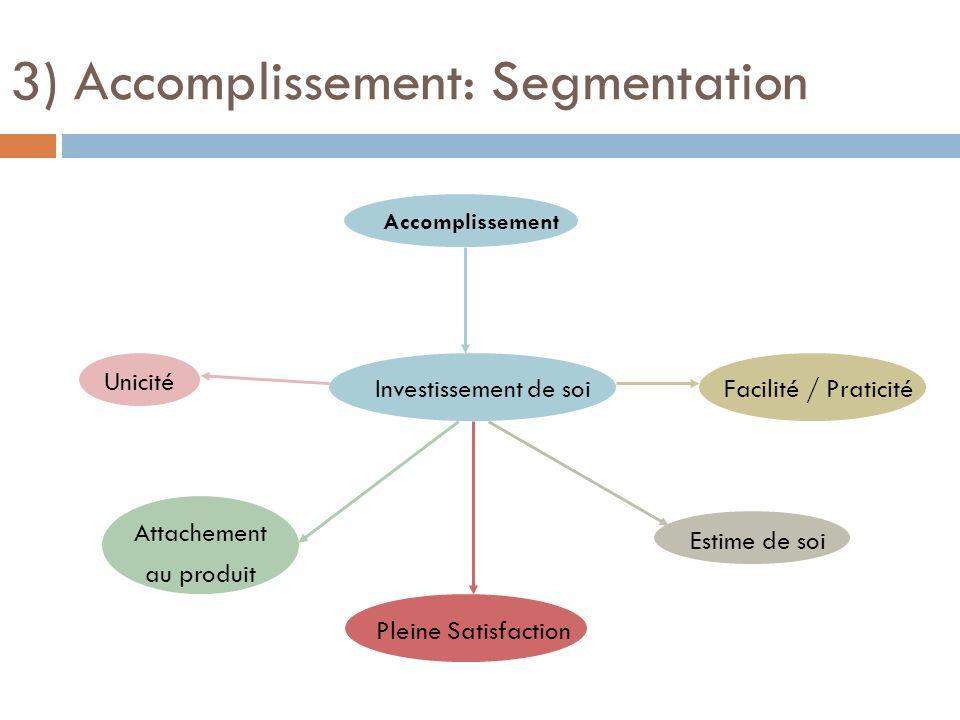 Accomplissement 3) Accomplissement: Segmentation Estime de soi Investissement de soi Attachement au produit Unicité Facilité / Praticité Pleine Satisf