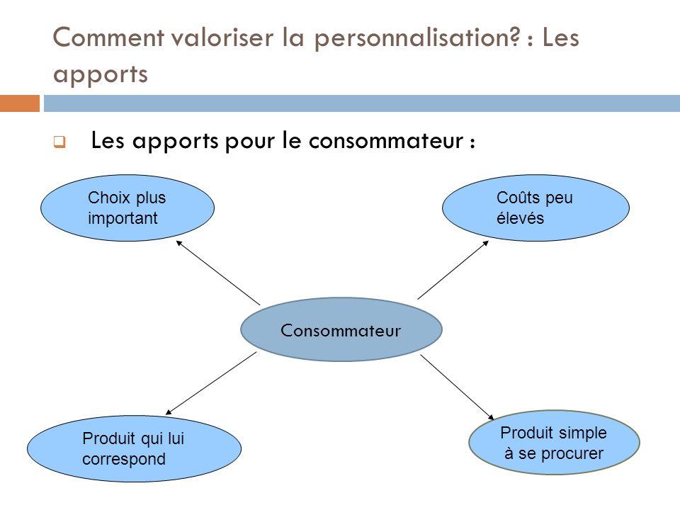 Les apports pour le consommateur : Consommateur Produit simple à se procurer Produit qui lui correspond Coûts peu élevés Choix plus important