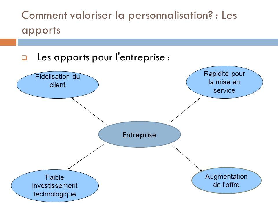 Les apports pour l'entreprise : Entreprise Augmentation de loffre Faible investissement technologique Rapidité pour la mise en service Fidélisation du