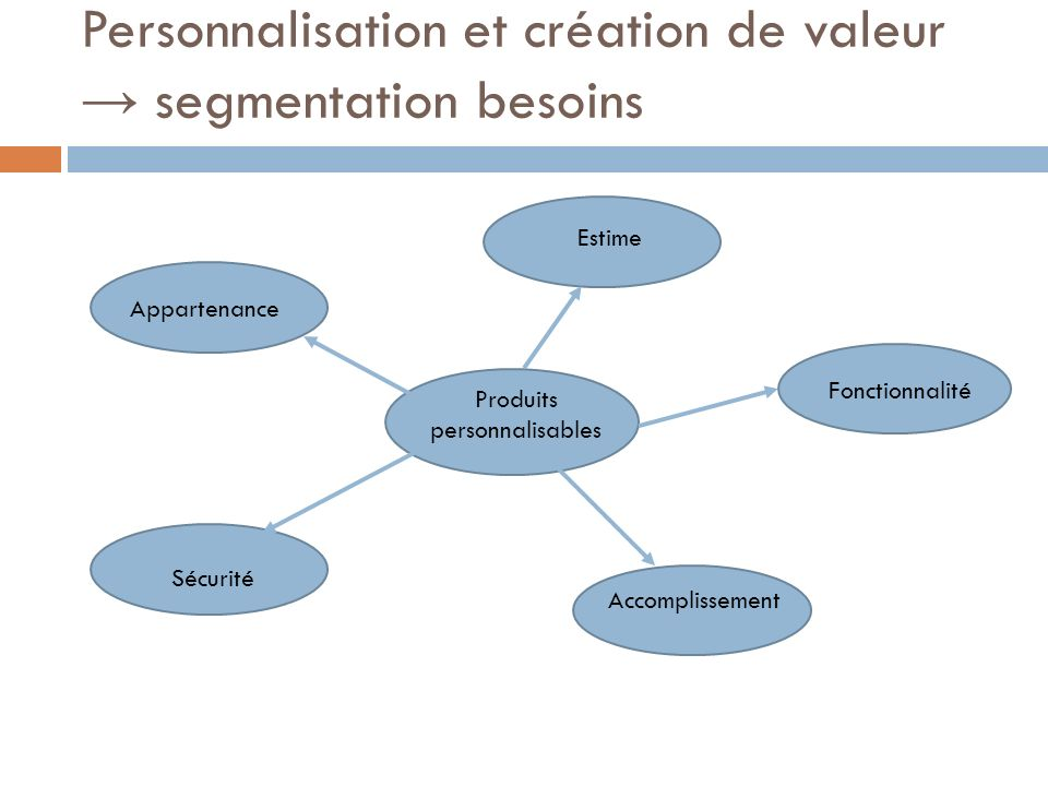 Personnalisation et création de valeur segmentation besoins Produits personnalisables Estime Fonctionnalité Appartenance Sécurité Accomplissement