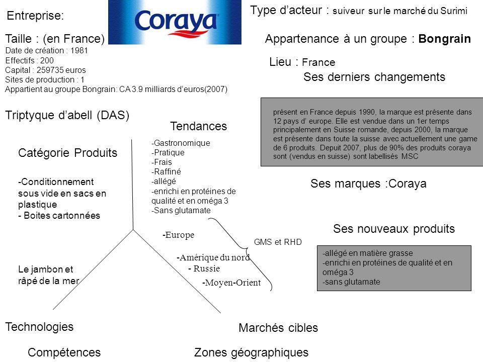 Entreprise: Triptyque dabell (DAS) Catégorie Produits Tendances Taille : (en France) Date de création : 1981 Effectifs : 200 Capital : 259735 euros Si