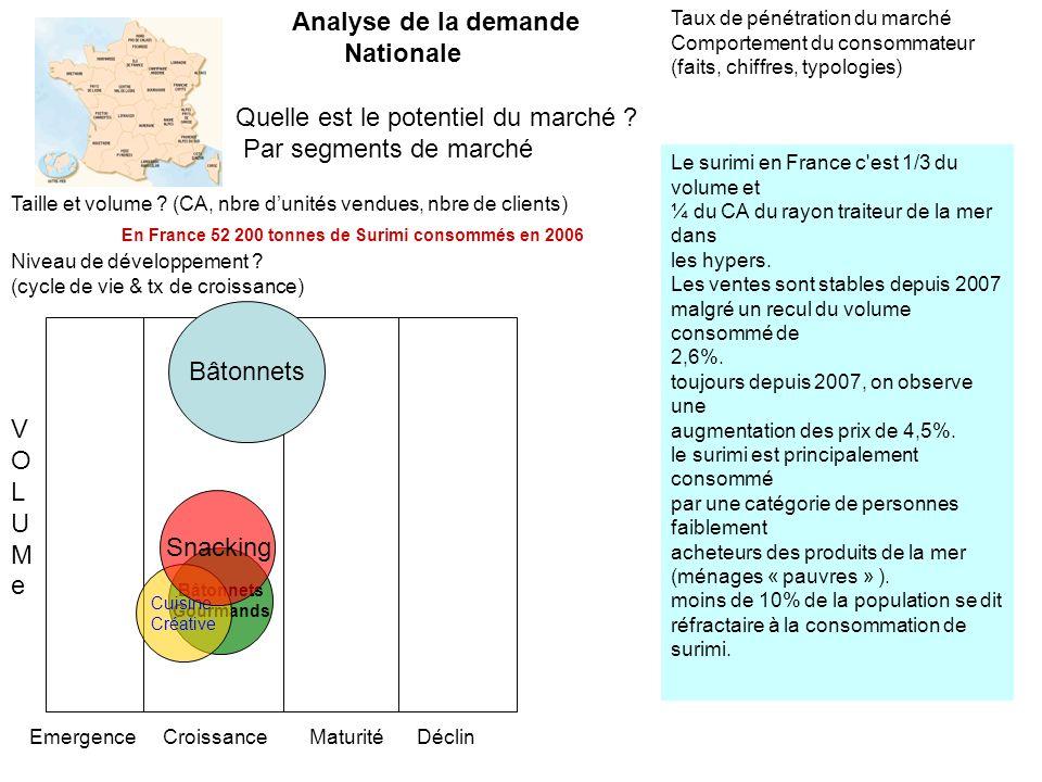 Nos Sources dinformations Bibliographie Sites Web 23.http://www.researchandmarkets.comhttp://www.researchandmarkets.com 24.http://www.uniagro.frhttp://www.uniagro.fr 25.http://www.surimischool.org/Intrafish2.pdfhttp://www.surimischool.org/Intrafish2.pdf 26.http://ec.europa.eu/atoz_en.htmhttp://ec.europa.eu/atoz_en.htm 27.http://fr.reuters.com/article/frEuroRpt/idFRLT45207720090129http://fr.reuters.com/article/frEuroRpt/idFRLT45207720090129 28.http://www.wikio.fr/economie/agroalimentaire/fleury_michonhttp://www.wikio.fr/economie/agroalimentaire/fleury_michon 29.http://www.investir.fr/cours-actions-cotation/FR/ISI/cours-Fleury%20Michon- FR0000074759-FLE/infos-http://www.investir.fr/cours-actions-cotation/FR/ISI/cours-Fleury%20Michon- FR0000074759-FLE/infos- 30.http://www.fleurymichon.fr/repas.phphttp://www.fleurymichon.fr/repas.php 31.http://www.fleurymichon.fr/nllepages/qualite-filiereSurimi.phphttp://www.fleurymichon.fr/nllepages/qualite-filiereSurimi.php 32.Le marketing agro-alimentaire, Bernard Yon, édition ESKA 1996 33.Etudes de marché, Arman Colin, éditions Nathan 1996 34.Les études marketing, Guy Audigier, DUNOD, Paris, 1992