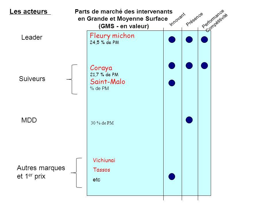 Afrique et Maghreb Entreprise : Son Développement Type dacteur : suiveur sur le marché du surimi en France : Métier: Pêche, Production Surimi et Distribution Marchés cibles Produits Grands Publics Zones géo Cat.