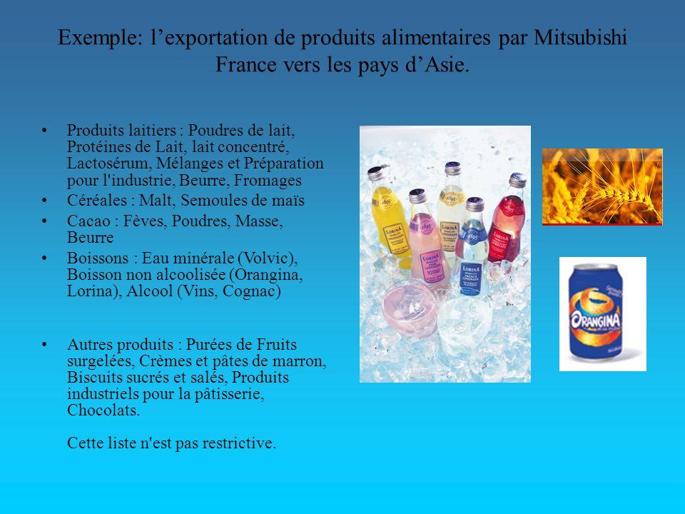 Exemple: lexportation de produits alimentaires par Mitsubishi France vers les pays dAsie. Produits laitiers : Poudres de lait, Protéines de Lait, lait