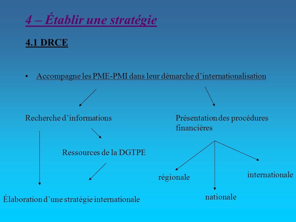 4.1 DRCE Accompagne les PME-PMI dans leur démarche dinternationalisation Recherche dinformations Élaboration dune stratégie internationale Ressources