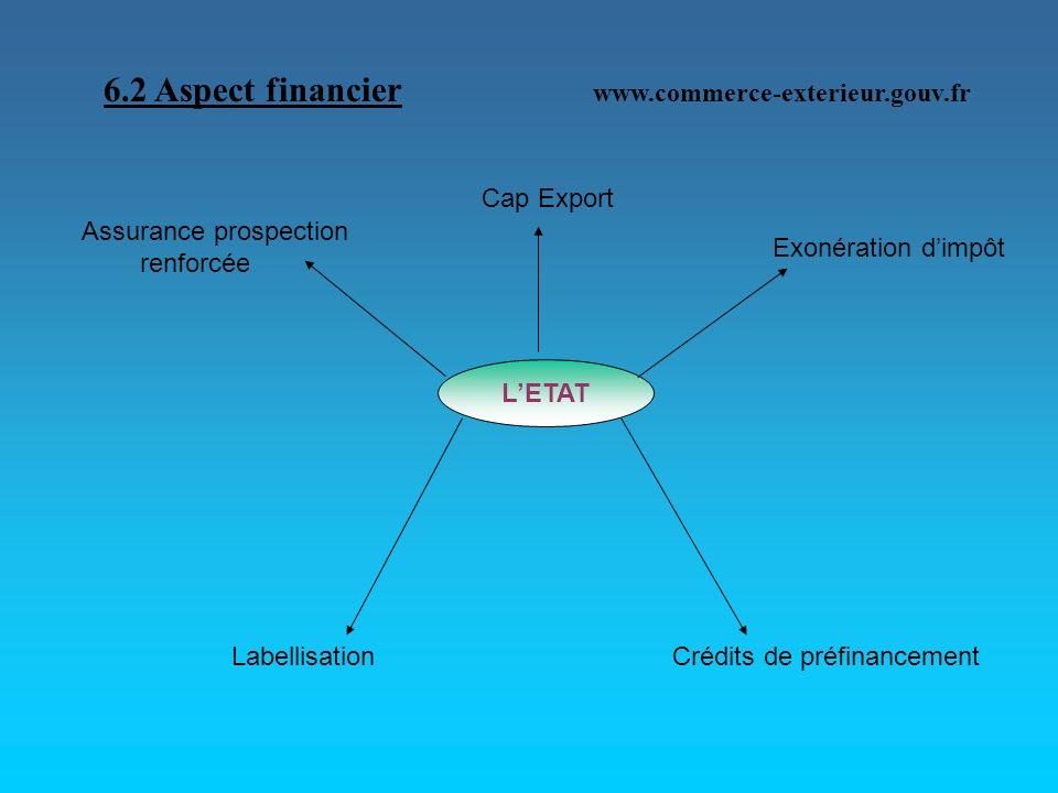 6.2 Aspect financier www.commerce-exterieur.gouv.fr LETAT Cap Export Exonération dimpôt Crédits de préfinancementLabellisation Assurance prospection r