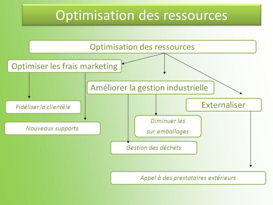 Optimisation des ressources Optimiser les frais marketing Améliorer la gestion industrielle Diminuer les sur emballages Fidéliser la clientèle Externa