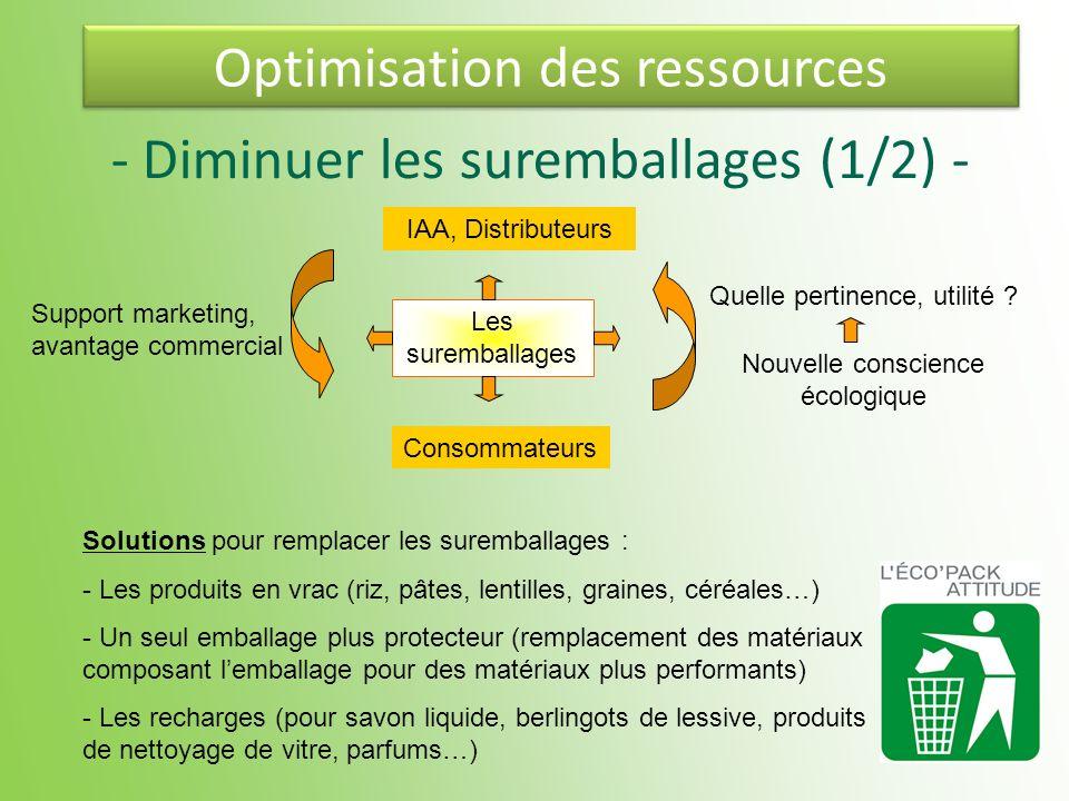 Optimisation des ressources Support marketing, avantage commercial Nouvelle conscience écologique Quelle pertinence, utilité ? Consommateurs IAA, Dist
