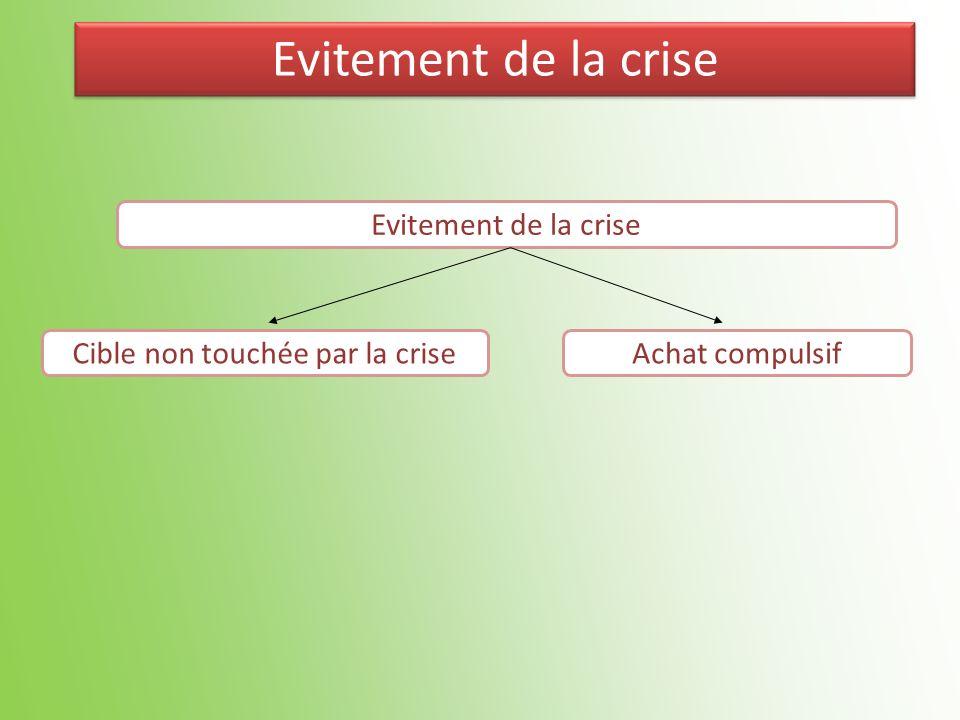 Evitement de la crise Cible non touchée par la criseAchat compulsif