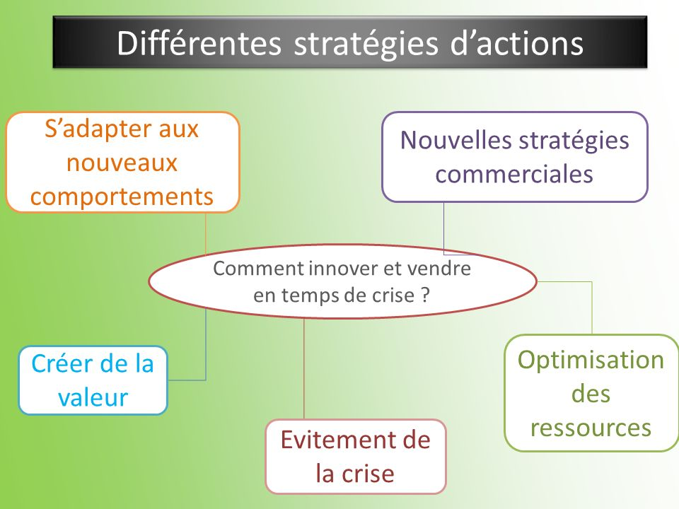 Différentes stratégies dactions Comment innover et vendre en temps de crise ? Sadapter aux nouveaux comportements Créer de la valeur Nouvelles stratég