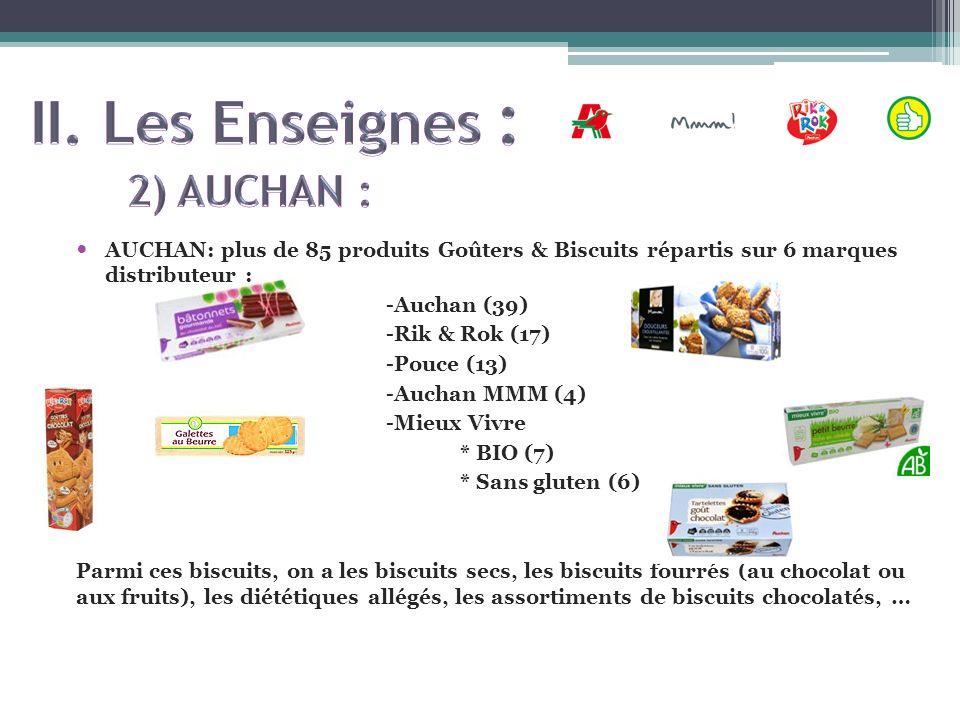 AUCHAN: plus de 85 produits Goûters & Biscuits répartis sur 6 marques distributeur : -Auchan (39) -Rik & Rok (17) -Pouce (13) -Auchan MMM (4) -Mieux V