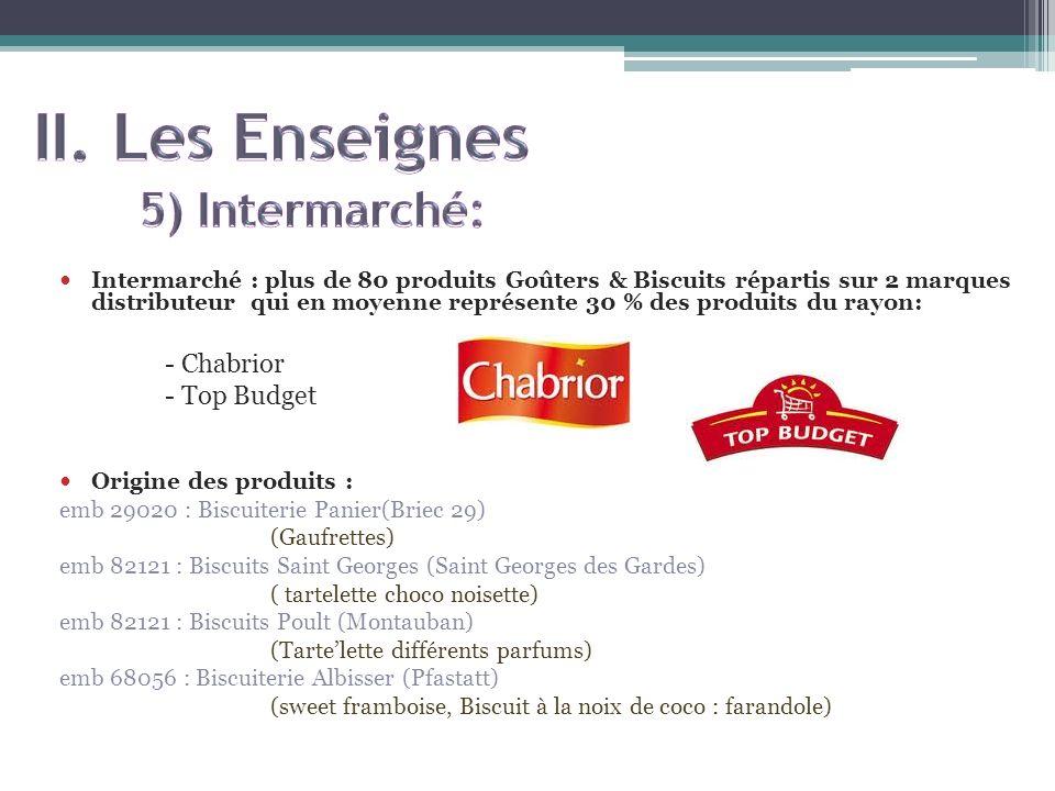Intermarché : plus de 80 produits Goûters & Biscuits répartis sur 2 marques distributeur qui en moyenne représente 30 % des produits du rayon: - Chabr