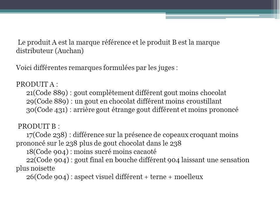Le produit A est la marque référence et le produit B est la marque distributeur (Auchan) Voici différentes remarques formulées par les juges : PRODUIT