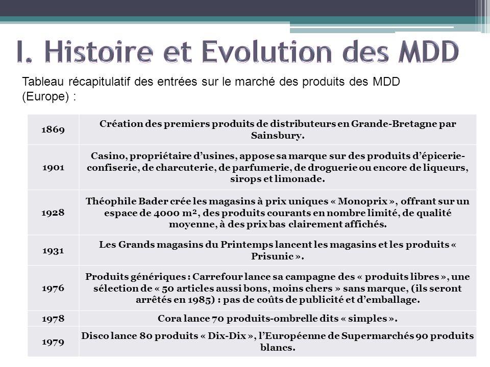 Tableau récapitulatif des entrées sur le marché des produits des MDD (Europe) : 1869 Création des premiers produits de distributeurs en Grande-Bretagn